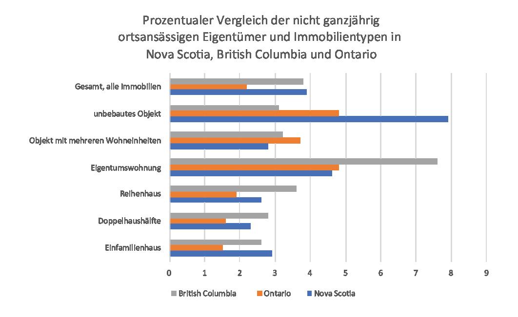 Prozentualer Vergleich der nicht ganzjährig ortsansässigen Eigentümer und Immobilientypen in Nova Scotia, British Columbia und Ontario