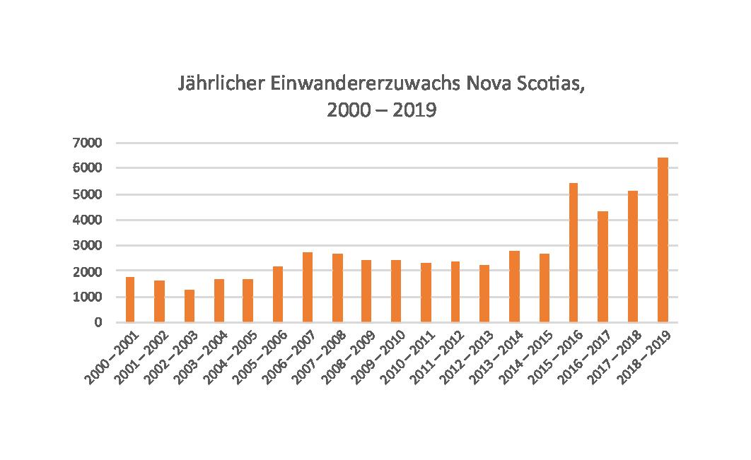 Jährlicher Einwandererzuwachs Nova Scotia